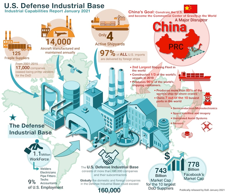 A graphic illustrates the capabilities of the U.S. industrial base and the disruptive effects of China's industrial base.