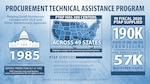 Procurement Technical Assistance Centers provided over 190,000 hours of one-on-one counseling to 57,000 businesses in fiscal 2020.