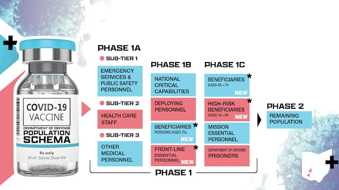 Phase 1 and Phase 2 of the DoD population schema for the COVID-19 vaccine