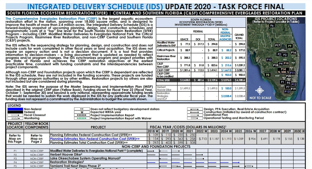 Integrated Delivery Schedule (IDS)