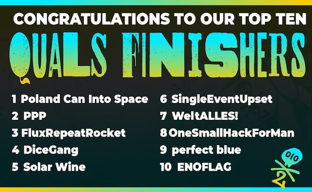 The Top Ten finishers in the qualification round of the Hack-A-Sat 2 competition. (Courtesy graphic)