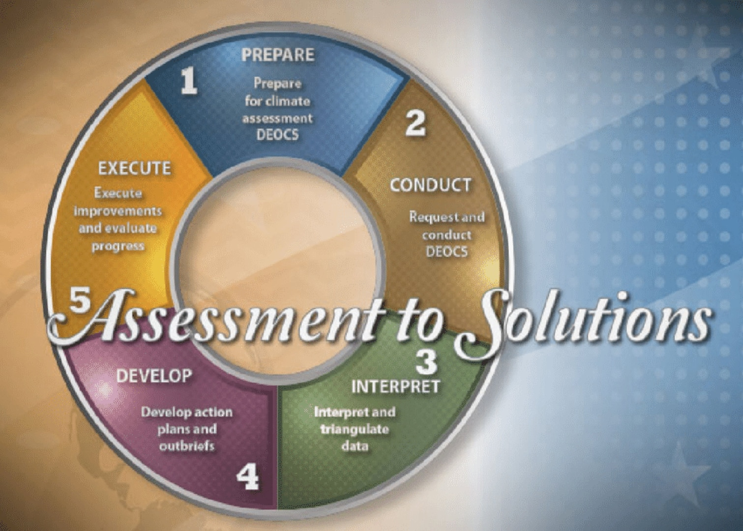 DEOCS: Assessment to Solutions