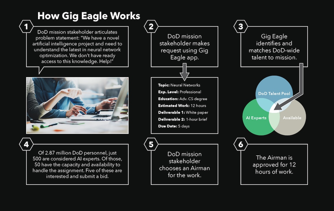Gig Eagle is a Total Force initiative designed to connect commanders and program managers with short-term needs with the people with the right skill set, availability and desire to work on a project. (Graphic by Anthony Burns)