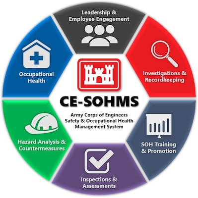 USACE Safety and Occupational Health Management System