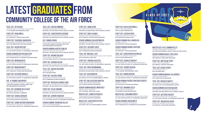The Wright-Patterson Air Force Base Community College of the Air Force Class of 2021. (U.S. Air Force graphic by David Clingerman.