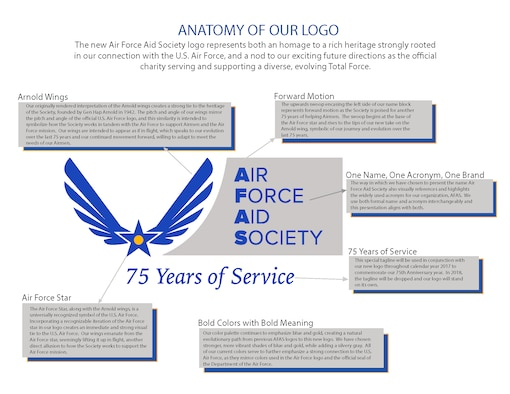 Earlier this year, the Air Force Aid Society rolled out a new logo. This new logo represents an homage to a rich heritage strongly rooted in our connection to the U.S. Air Force, and a nod to our exciting future directions as the official charity serving and supporting a diverse, evolving Total Force. This is especially meaningful as we celebrate 75 years of Helping Airmen this year.  The design choices represented in our new AFAS logo were purposeful and carry much symbolism and meaning. We've created this informative anatomy infographic to share the deeper meaning and connections within