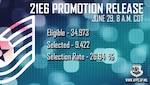 Department of the Air Force officials select 9,422 staff sergeants for promotion to technical sergeant in the 21E6 promotion cycle. The promotion list will post June 29. (U.S. Air Force graphic by Tech. Sgt. Sahara Fales)