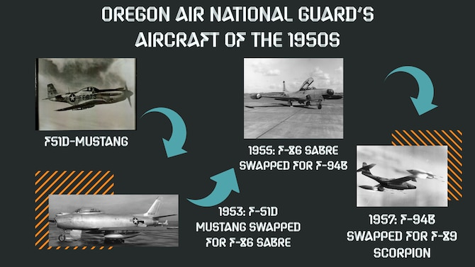 Moving into the Jet Age in the 1950s
