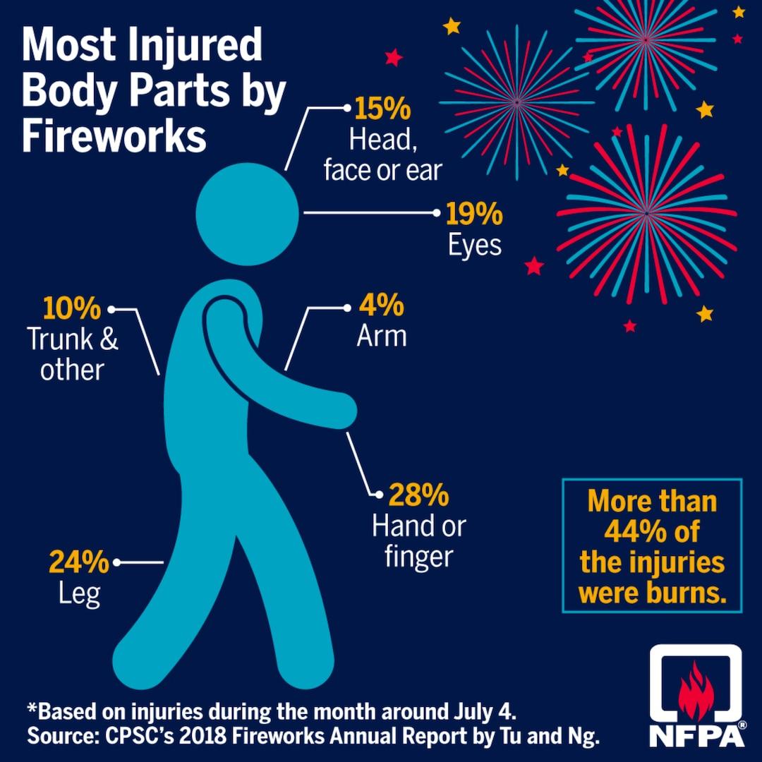 Firework safety graphic