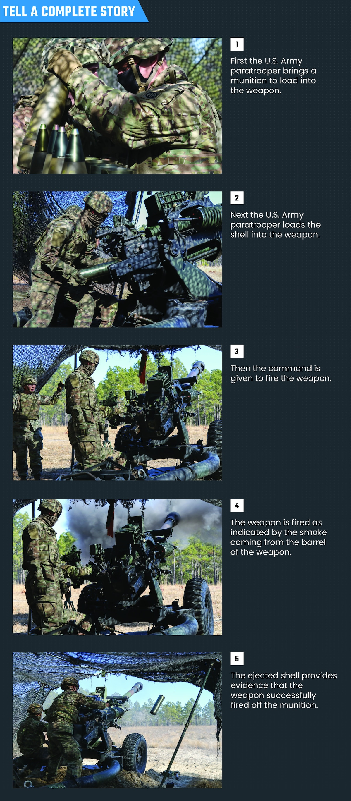 Five images are used to depict the story.  Image 1: The U.S. Army paratrooper brings a munition to load into the weapon. Image 2: The U.S. Army paratrooper loads the shell into the weapon. Image 3: The command is given to fire the weapon. Image 4: The weapon is fired, as indicated by the smoke coming from the barrel of the weapon. Image 5:  The ejected shell provides evidence the weapon successfully fired off the munition.