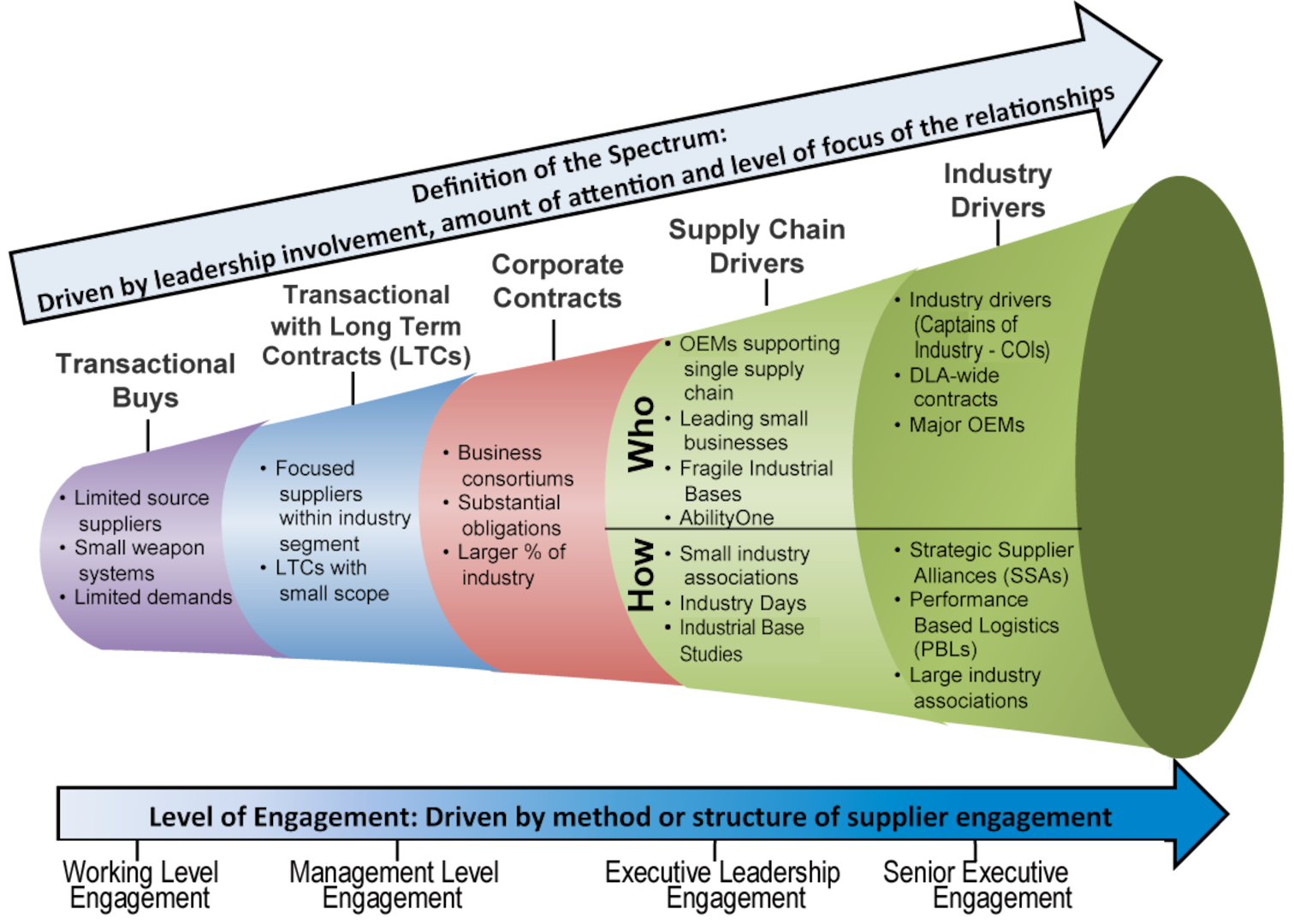 a graphic of a cone depicting the Supplier Engagement Spectrum
