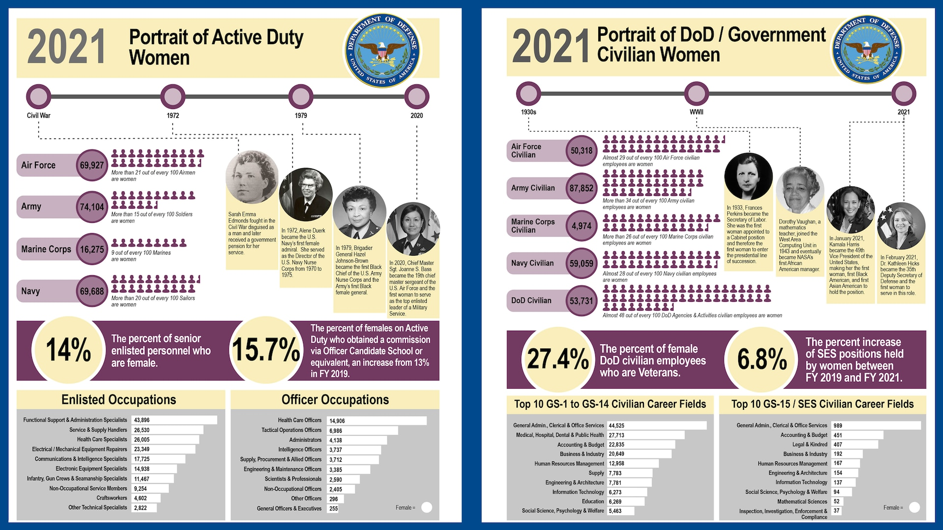 Graph displaying women's employment statistics within the military and federal service