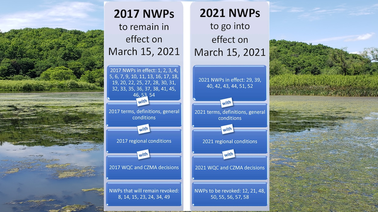 Eau Galle recreation area with a comparison of the 2017 and 2021 Nationwide permits.