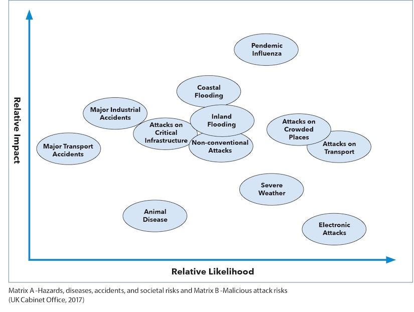 Matrix A -Hazards, diseases, accidents, and societal risks and Matrix B -Malicious attack risks (UK Cabinet Office, 2017)
