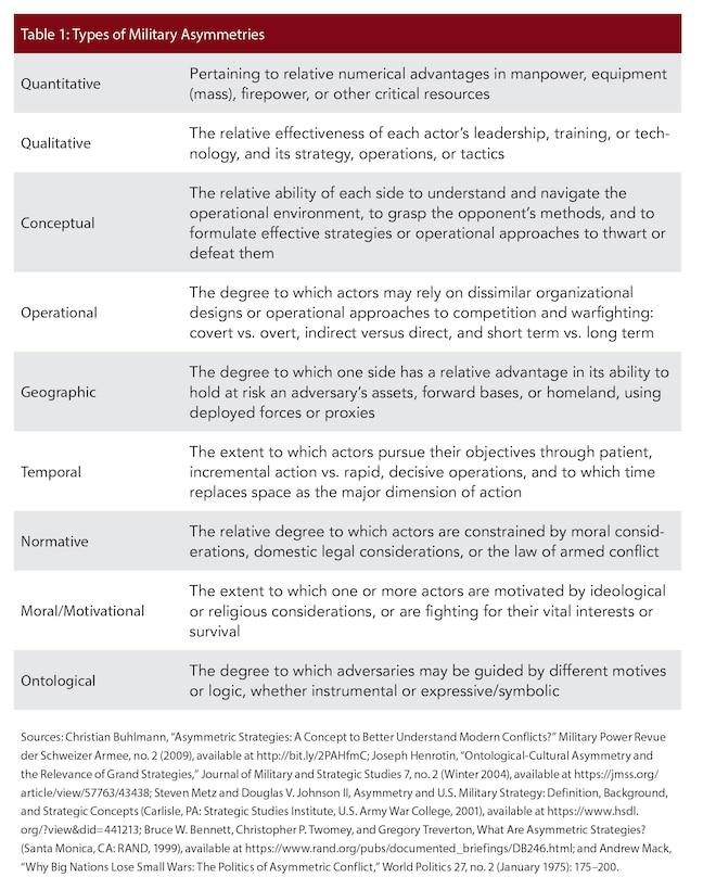 Table 1: Types of Military Asymmetries