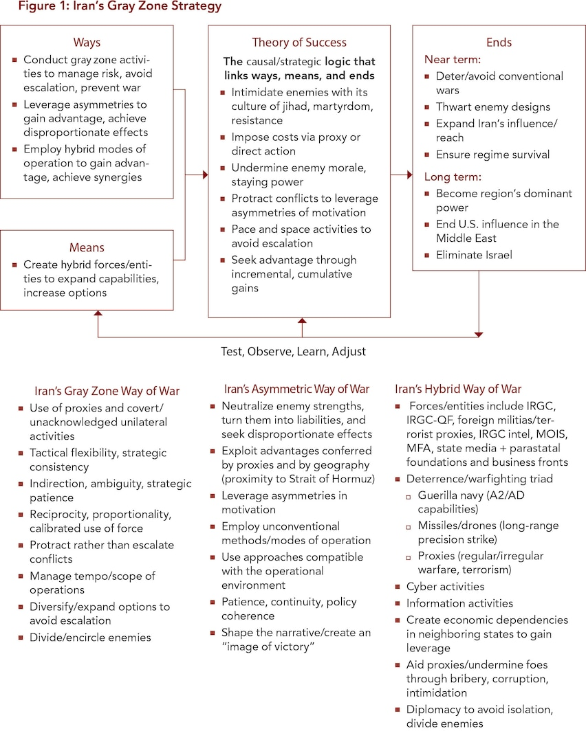 Figure 1: Iran's Gray Zone Strategy