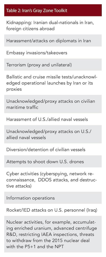 Table 2: Iran's Gray Zone Toolkit
