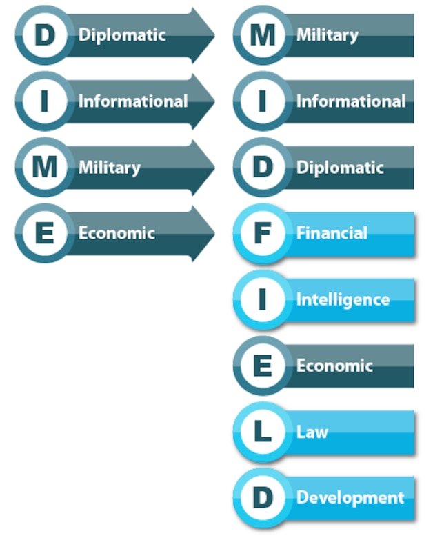 Graphic comparing acronym DIME (Diplomatic, Informational, Military, and Economic) to MIDFIELD (Military, Informational, Diplomatic, Financial, Intelligence, Economic, Law and Development)