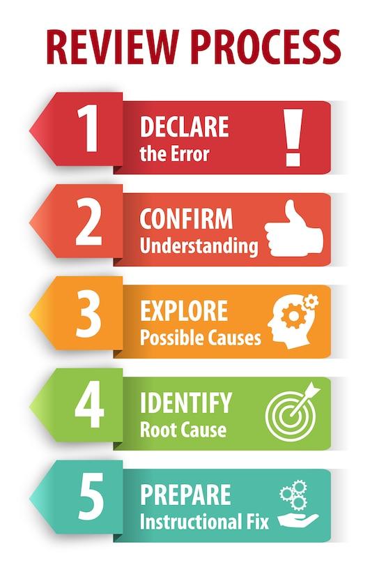 5-Step Review Process: Declare, Confirm, Explore, Identify and Prepare