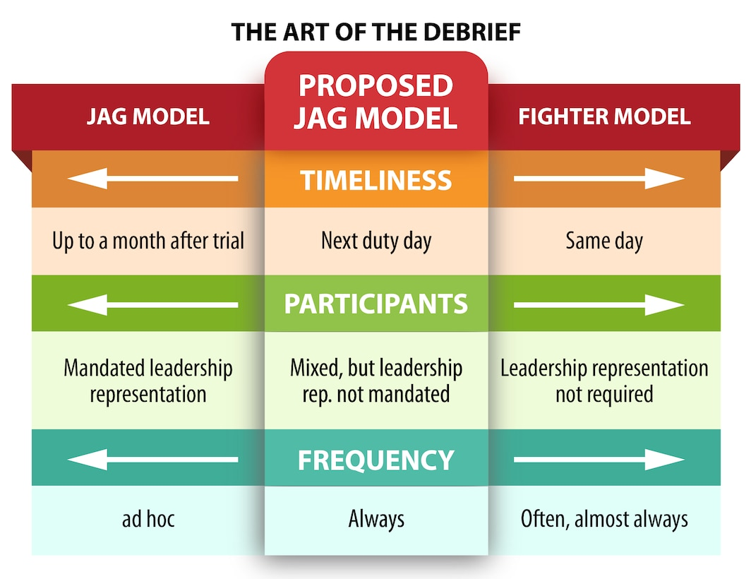 Debrief models compare: Fighter Model (same day, leadership representation not required and high frequency) to the JAG Model (up to a month after trial, mandatory leadership representation, and ad hoc). The proposed JAG model is suggested (timeliness-next duty day, participants- mixed but leadership not mandated, and frequency is always)