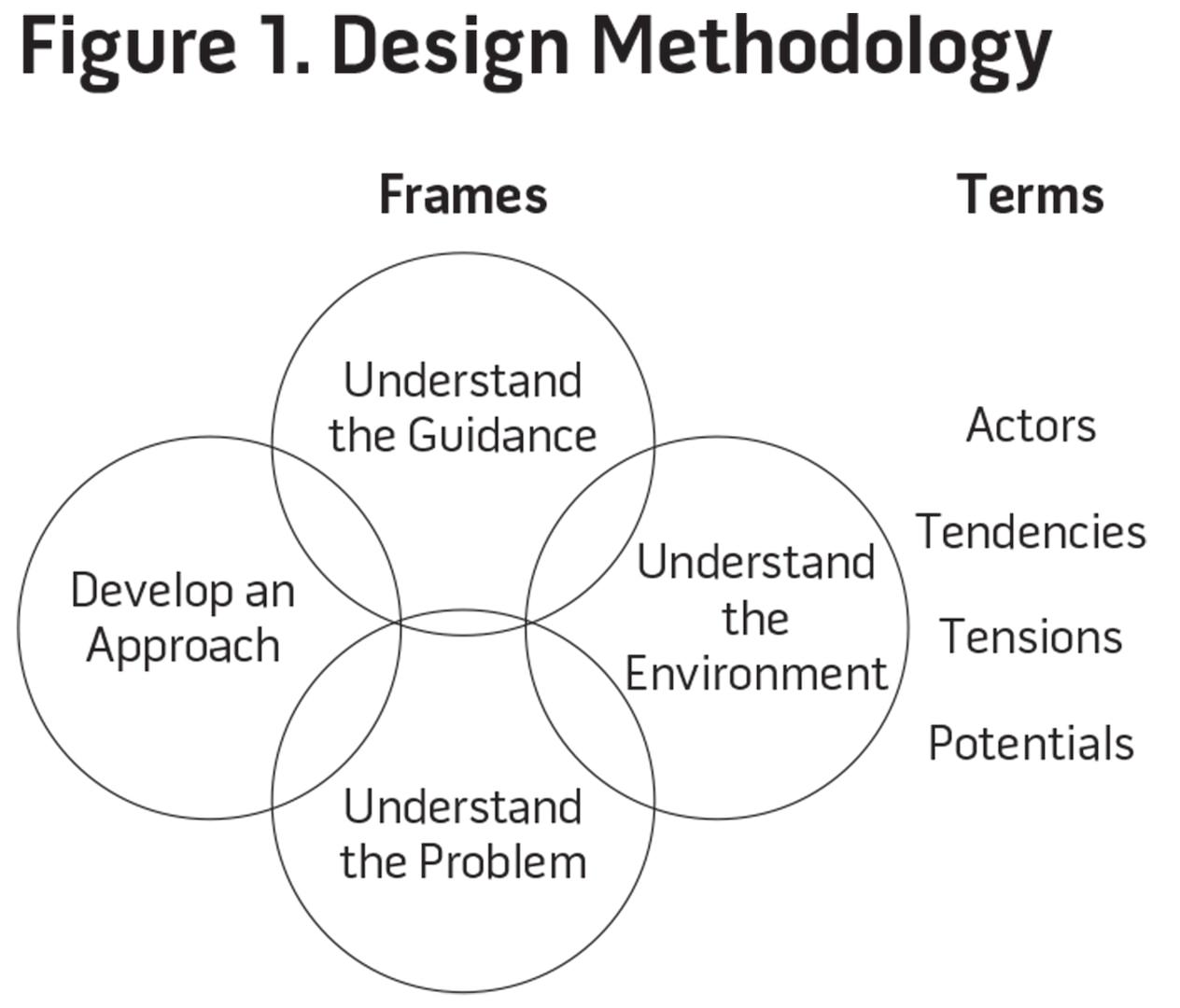 Figure 1. Design Methodology