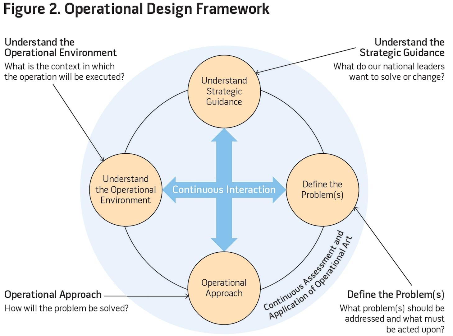 Figure 2. Operational Design Framework