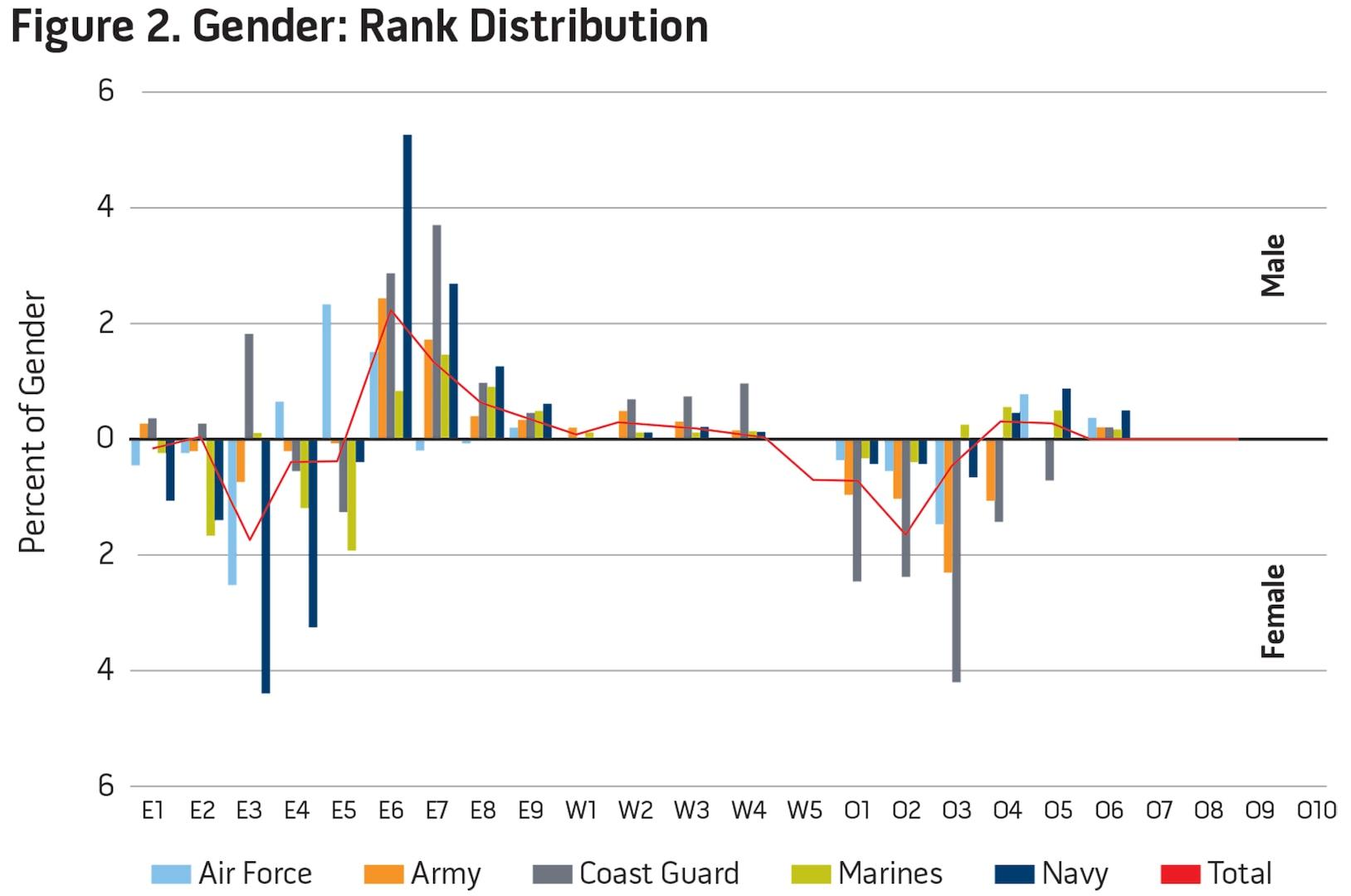 Figure 2. Gender: Rank Distribution