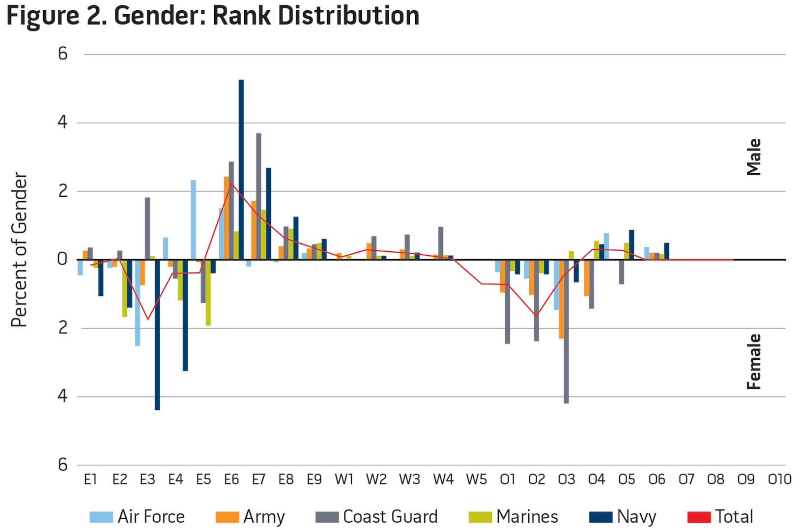 Figure 2. Gender: Rank Distribution
