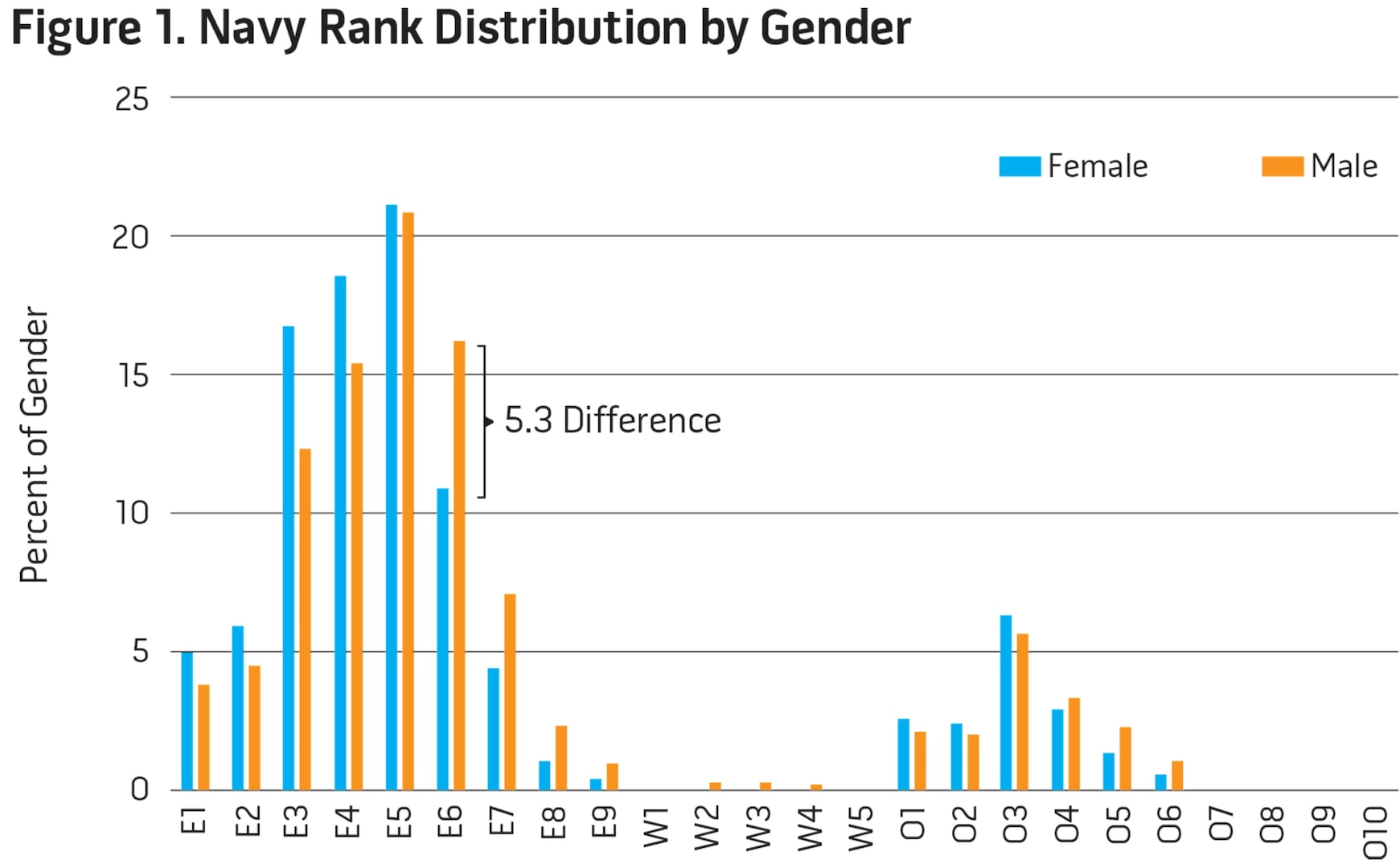 Figure 1. Navy Rank Distribution by Gender