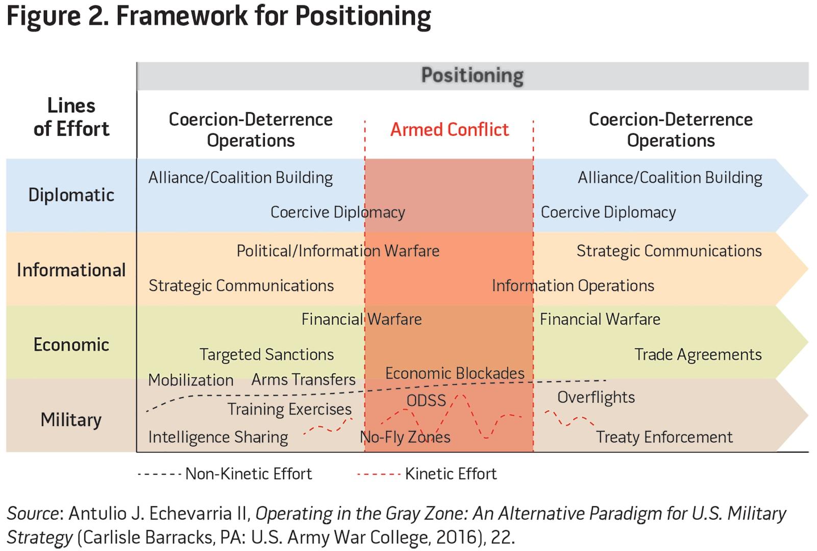 Figure 1. Framework for Positioning