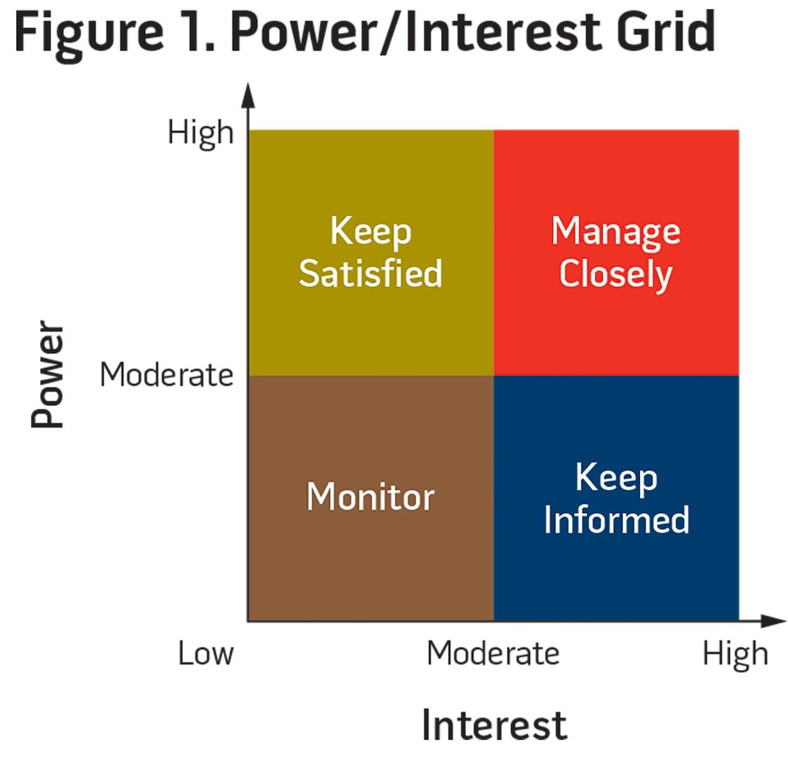 Figure 1. Power/Interest Grid