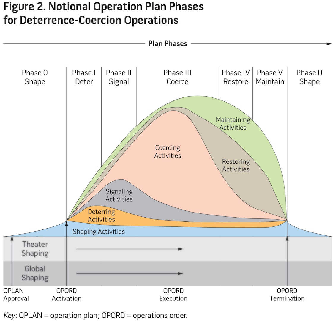 Figure 2. Notional Operation Plan Phases for Deterrence-Coercion Operations