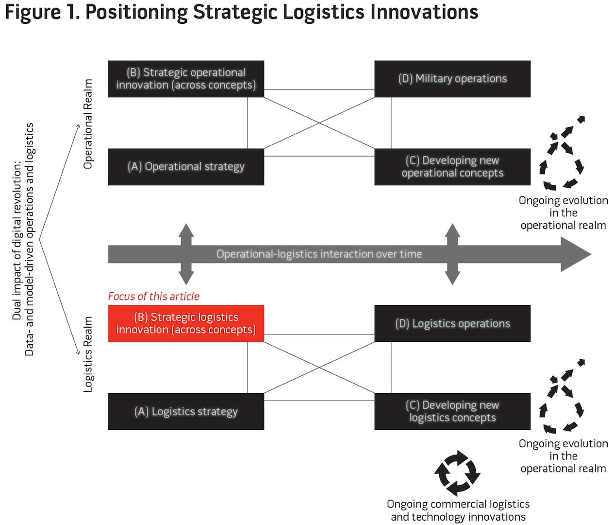 Figure 1. Positioning Strategic Logistics Innovations