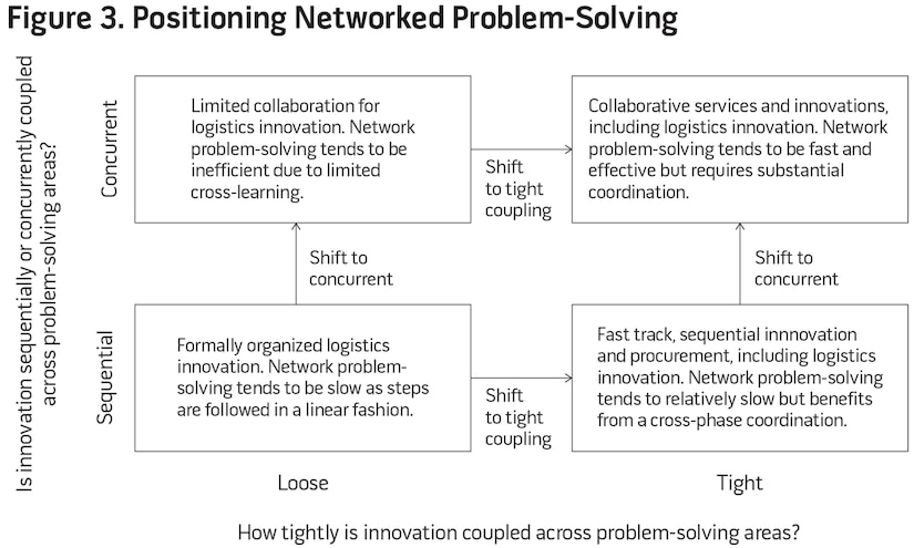 Figure 3. Positioning Networked Problem-Solving