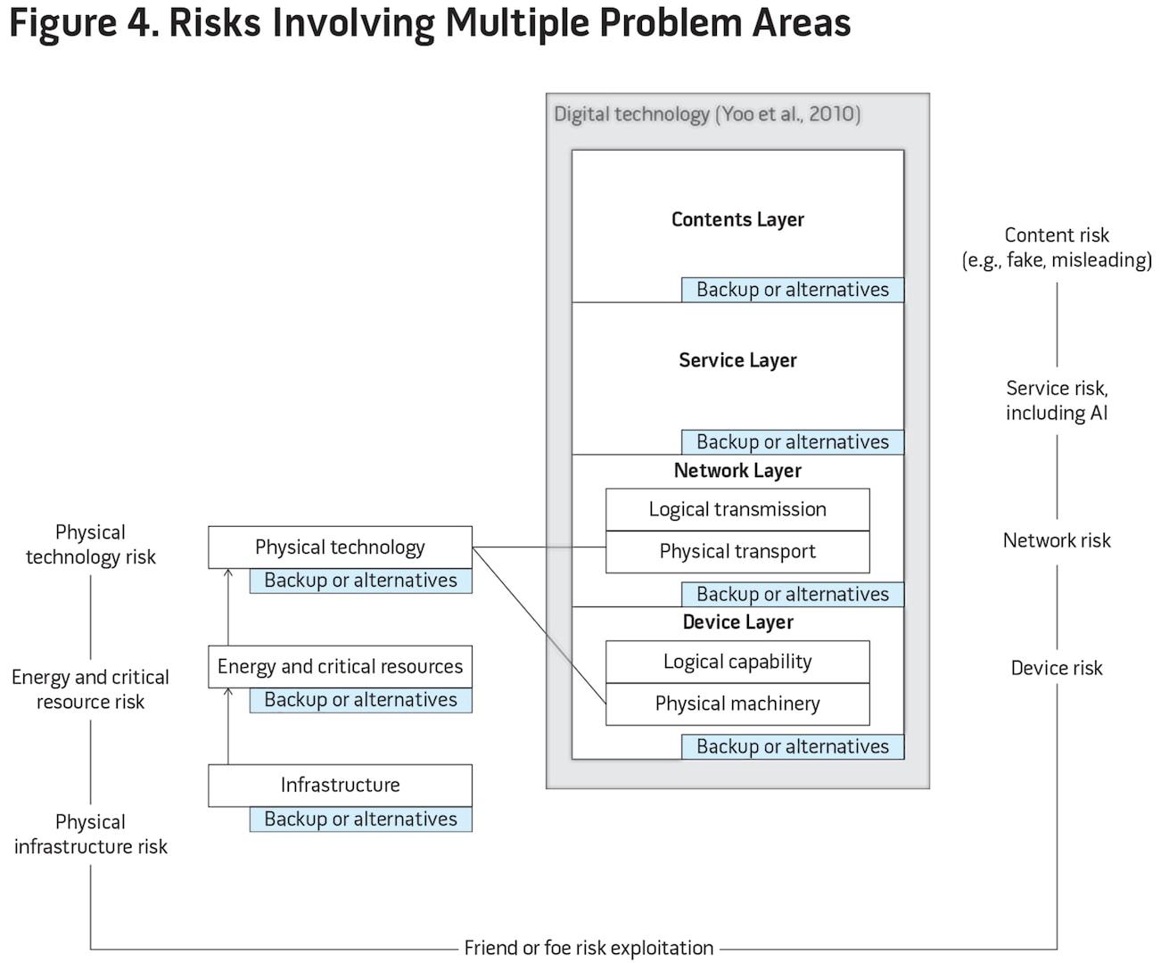 Figure 4. Risks Involving Multiple Problem Areas