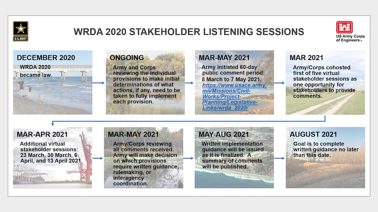 WRDA 2020 Stakeholder Listening Sessions