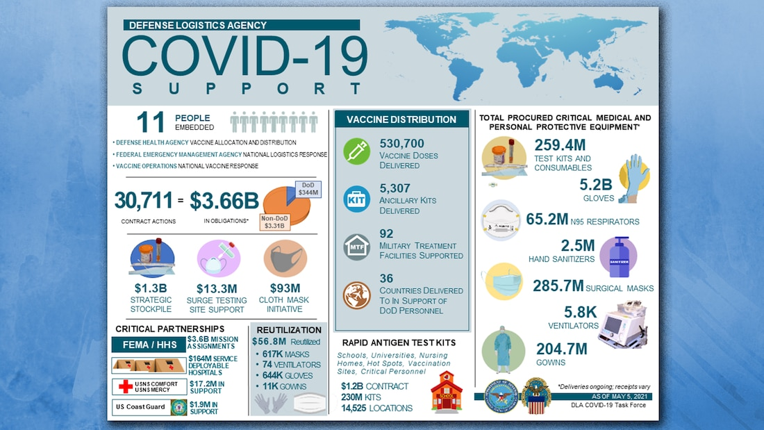 An infographic shows the ways in which the Defense Logistics Agency is providing support to COVID-19 efforts though its people, partnerships and contracting efforts