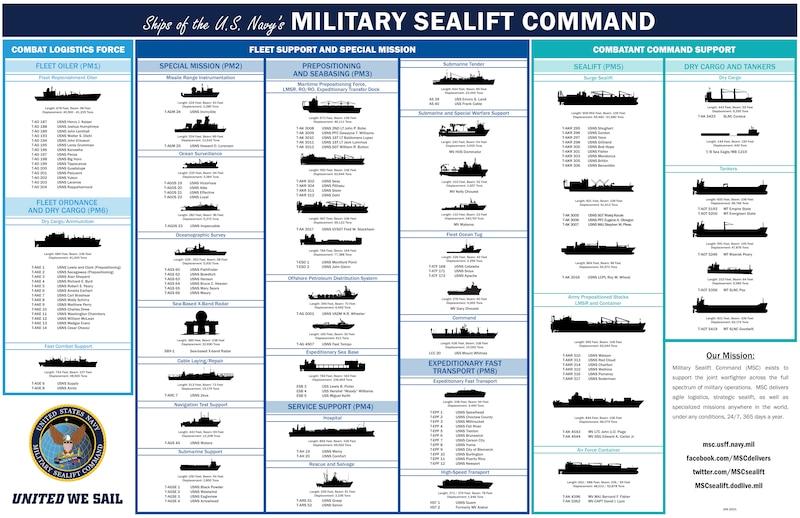 MSC Ships