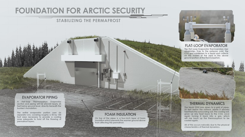 Muntion bunkers on Eielson Air Force Base, Alaska are built atop a flat-loop thermosyphon system to stabilize the permafrost beneath infrastructure.