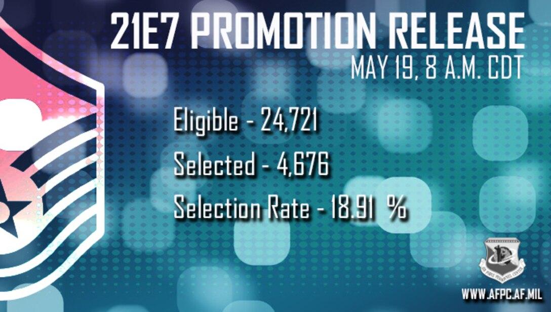 Blue Graphic announcing 21E7 promotion statistics