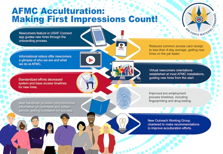 AFMC Acculturation graphic