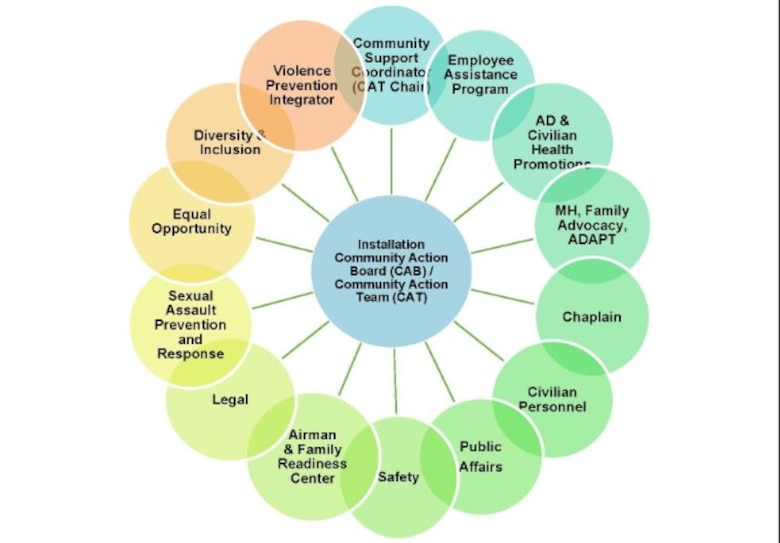 Community Action Team (CAT) members includes each of these programs. The CAT and the Community Action Board represent AFMC subject matter experts and leaders working together to take care of what matters most—the total force Airmen and their families.