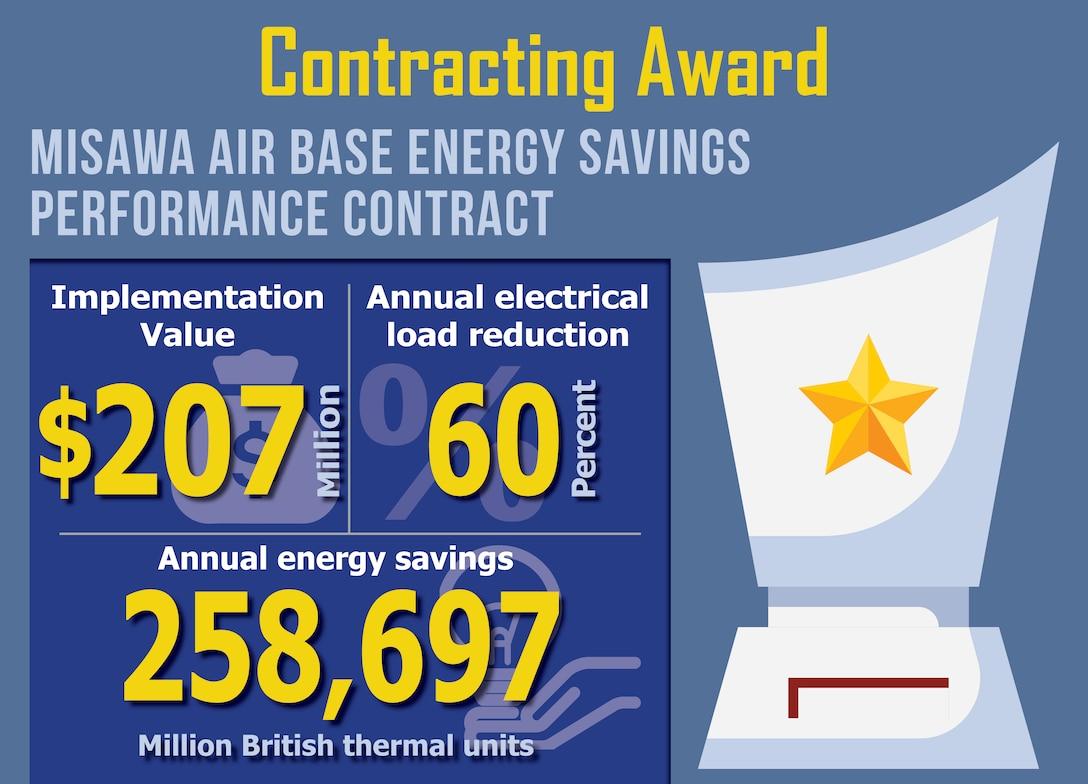 Graphic showing the energy savings at Misawa Air Force Base, Japan.