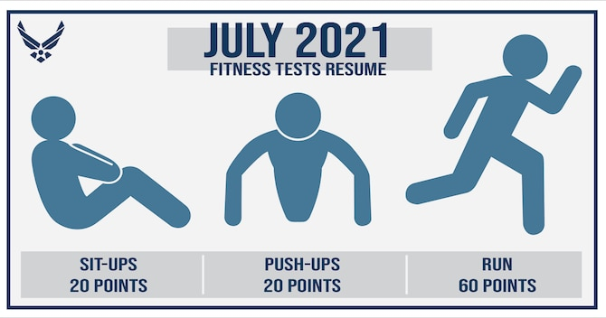 Physical fitness testing will resume July 1, 2021. Several changes have been made to the test to include increasing scoring for push-ups and sit-ups from 10 to 20 points each, five-year age groups and the waist measurement no longer being required. The Air Force has also worked on alternative strength and cardiovascular testing exercise options with plans to announce them in the coming weeks.