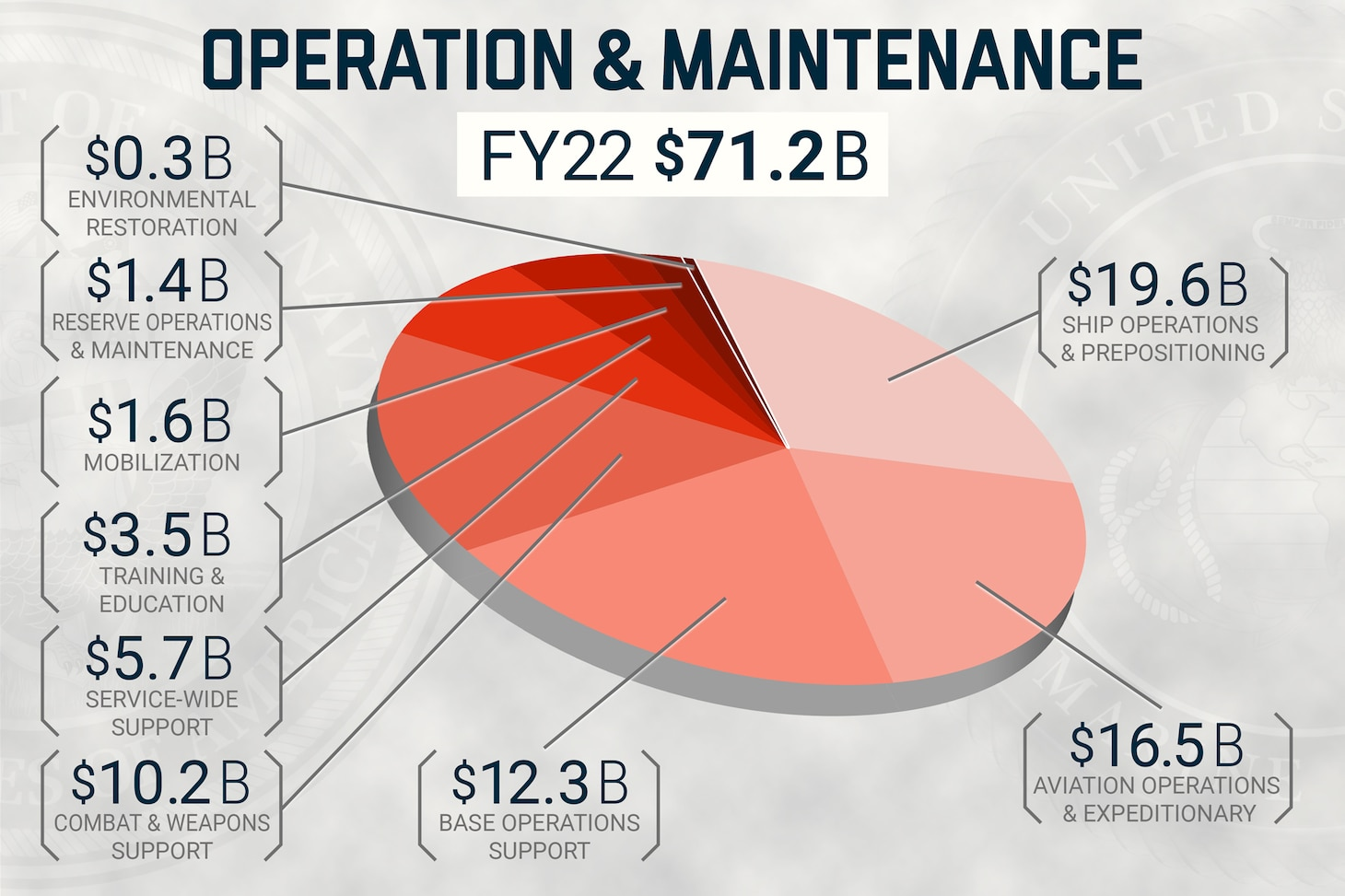 A U.S. Navy graphic illustrating the fiscal year 2022 Department of the Navy operation and maintenance budget.