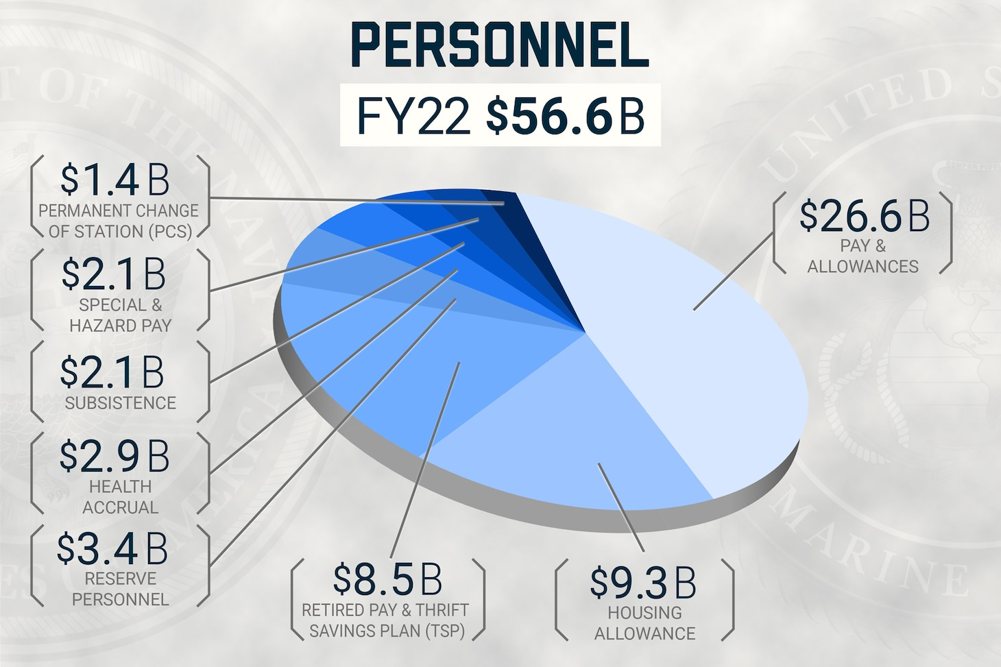 A U.S. Navy graphic illustrating the fiscal year 2022 Department of the Navy personnel budget.