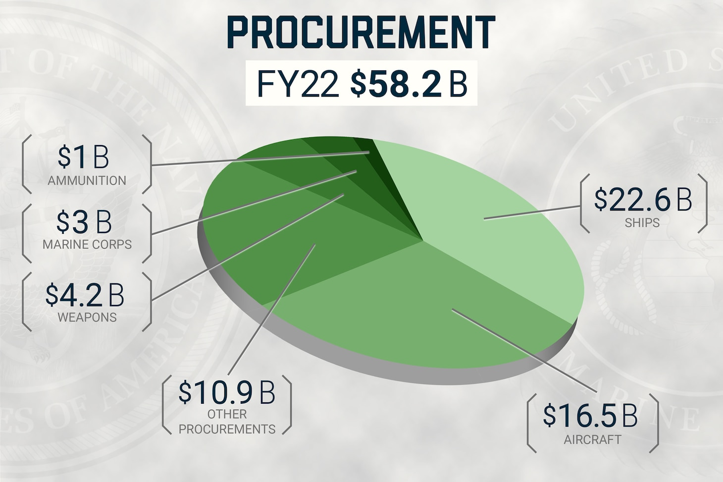 A U.S. Navy graphic illustrating the fiscal year 2022 Department of the Navy procurement budget.