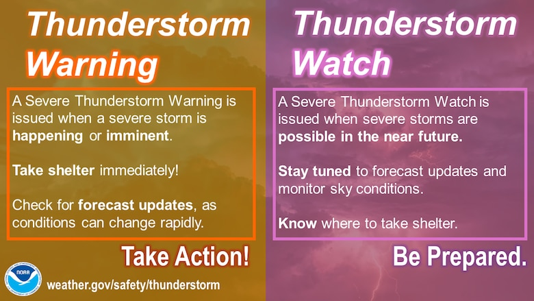 An infographic showing the differences between a thunderstorm warning and a thunderstorm watch. Before traveling to a campground or recreation area, know what the local weather conditions will be and be prepared.