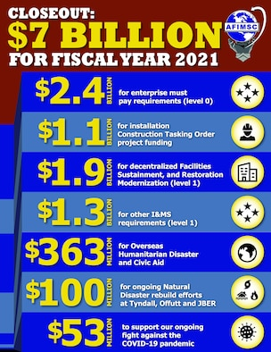 The Air Force Installation and Mission Support Center closed out an extremely tight year in the last hours of FY21, executing more than $7 billion to attain close to 99.9 percent obligation of the operations and maintenance portfolio across the enterprise.