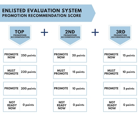 """The changes in the Enlisted Evaluation System introduce a new Promotion Recommendation Score, which places value on the experience of Airmen and sustained performance when it comes to promotions. Additionally, the """"Not Ready Now"""" recommendation will no longer receive promotion points and the """"Do Not Promote"""" recommendation will be eliminated. These changes will impact senior airmen and staff sergeants who are promotion eligible beginning with the 22E6 promotion cycle. (U.S. Air Force graphic)"""